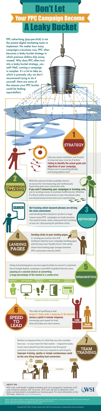 Infographic-PPC-Leaky-bucket
